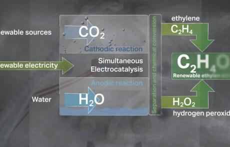 Co2Exide Animationen - Reaktion